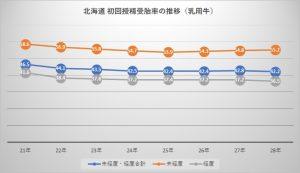 北海道 初回授精受胎率の推移