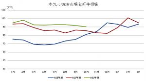 ホクレン家畜市場グラフ10