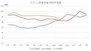 ホクレン家畜市場グラフ11